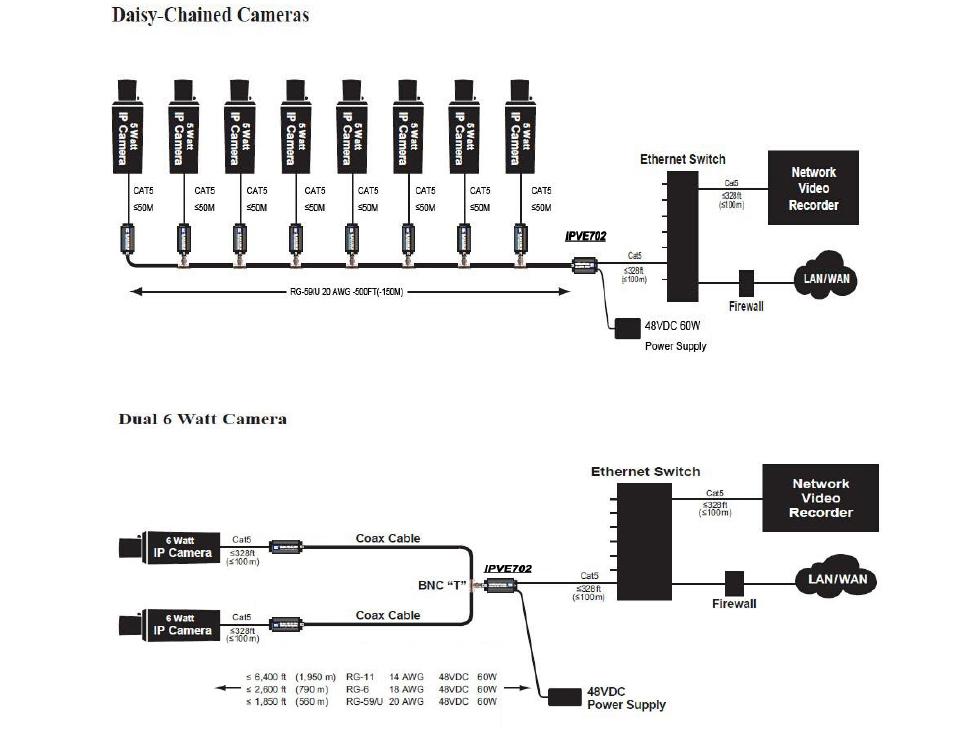 transmisor de se u00f1al ip por cable coaxial ipve702